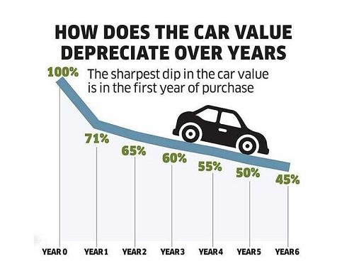 penyusutan harga mobil-2