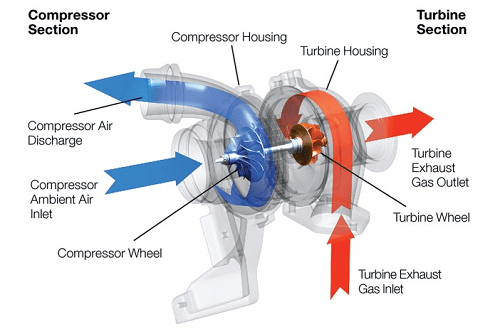 mesin turbo-4